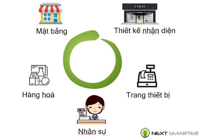 Kinh doanh online là gì - Các thành phần kinh doanh truyền thống