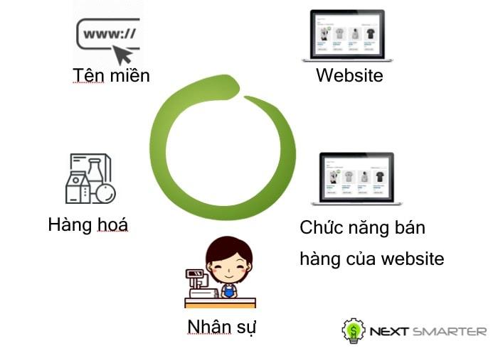 Kinh doanh online là gì - Các thành phần