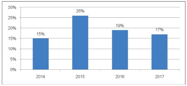Chỉ số thương mại điện tử 2018
