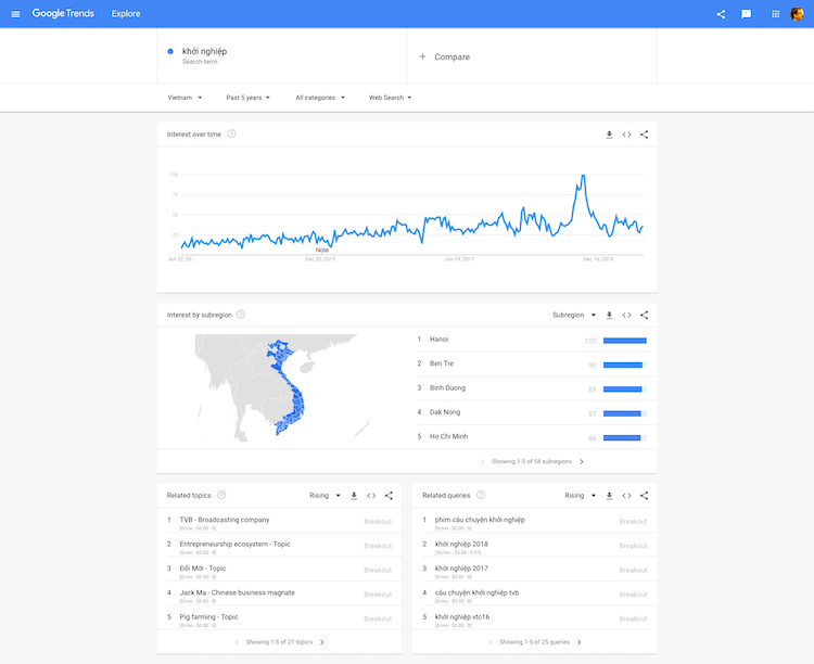 Công Cụ Marketing - Google Trends