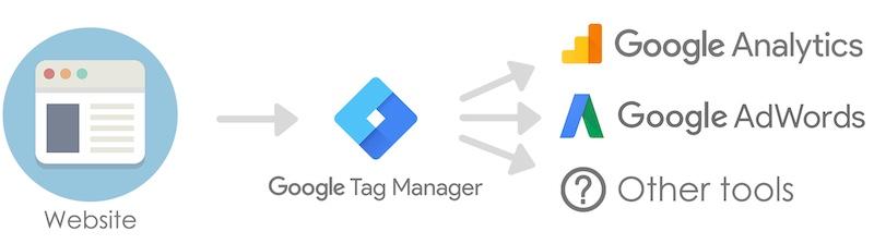 Lý do chọn Google Tag Manager